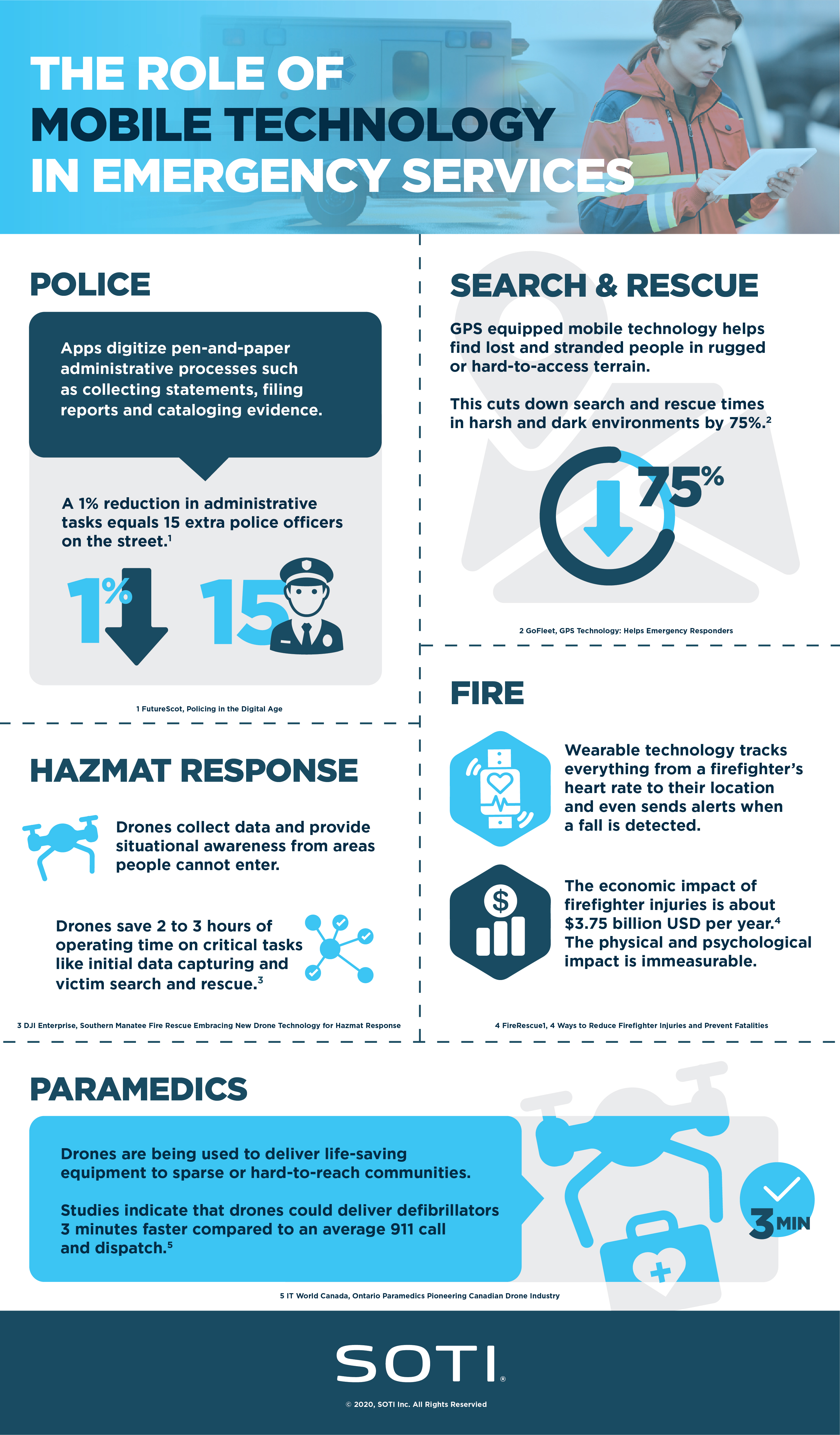 The Role of Mobile Technology in Emergency Services Infographic